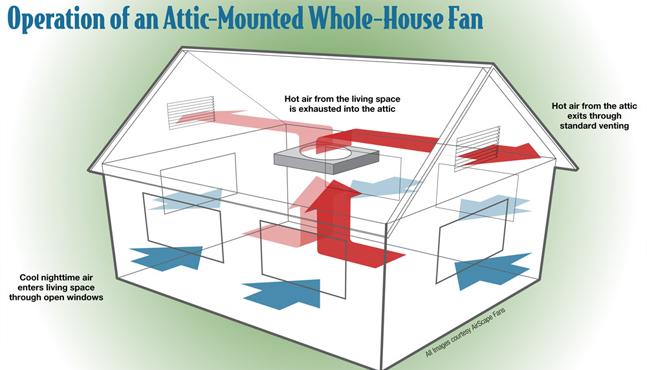Whole House Amp Attic Fans Nicholas Aire Systems